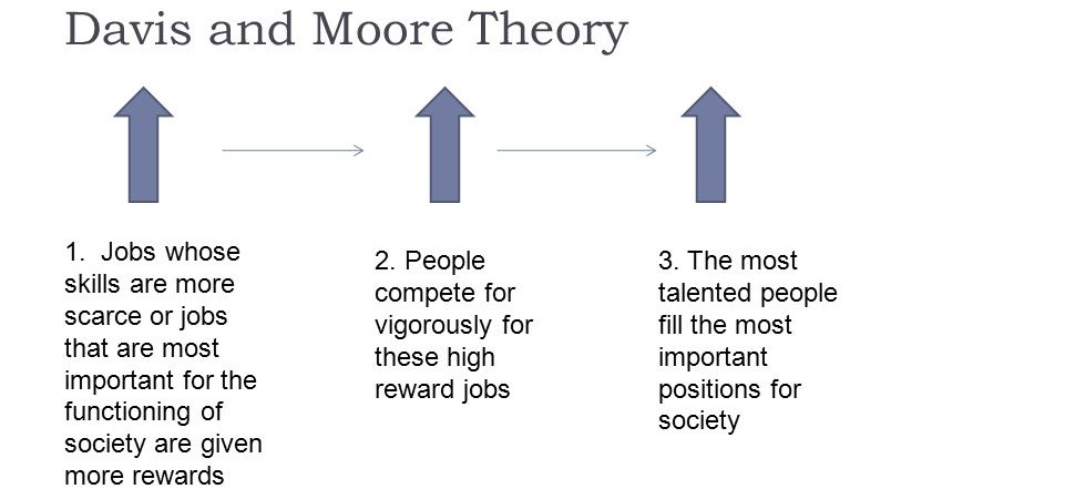 structural functionalist theory davis and moore