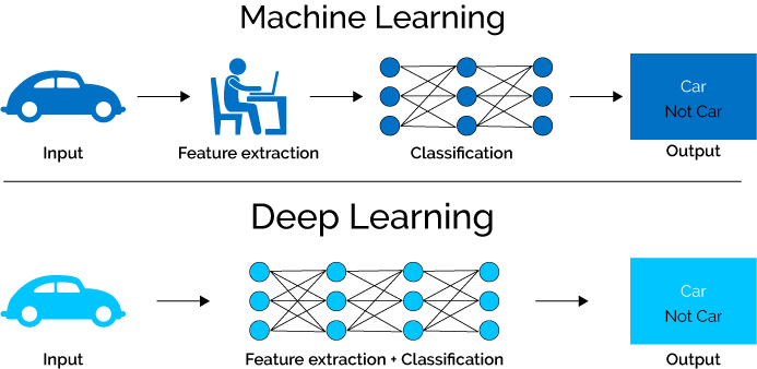 machine-learning-vs-deep-learning