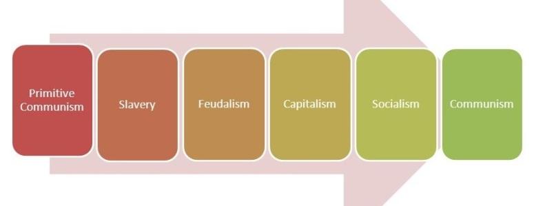 Socialism. Communism.